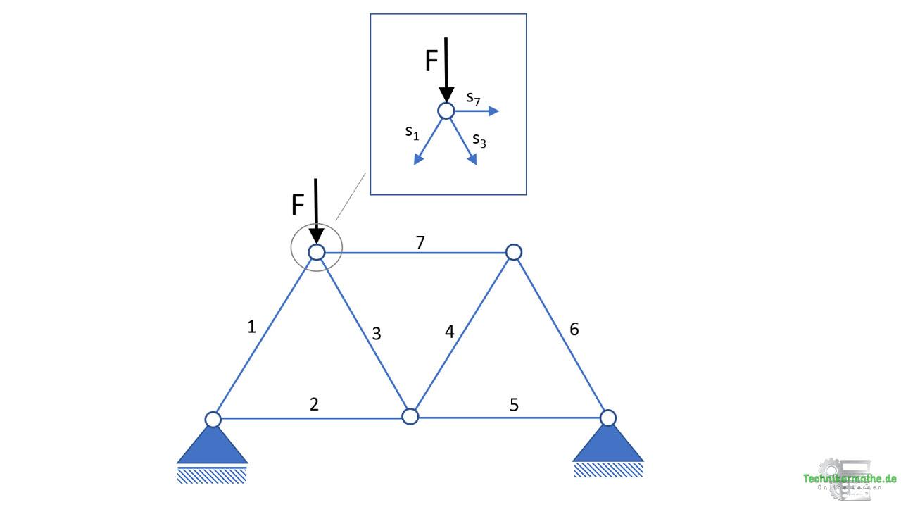 Knoten freischneiden, Knotenpunktverfahren