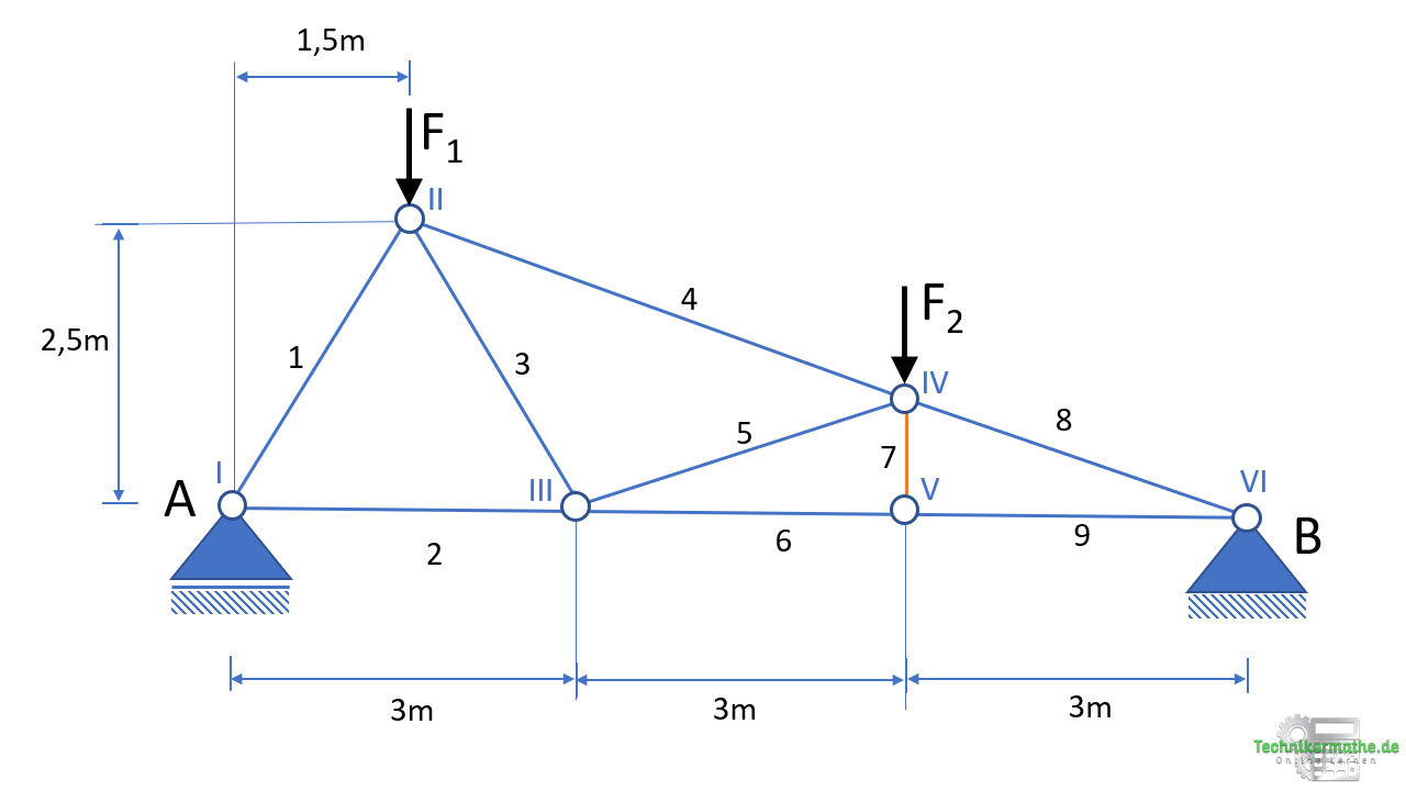Knotenpunkverfahren, Beispiel