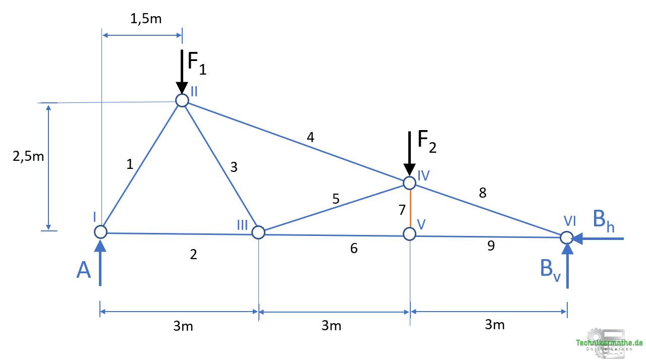 Knotenpunktverfahren, Lagerkräfte berechnen