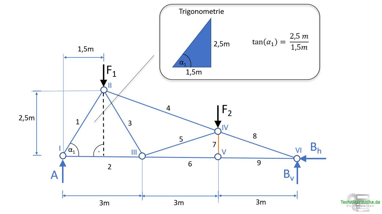 Knotenpunktverfahren, Trigonometrie
