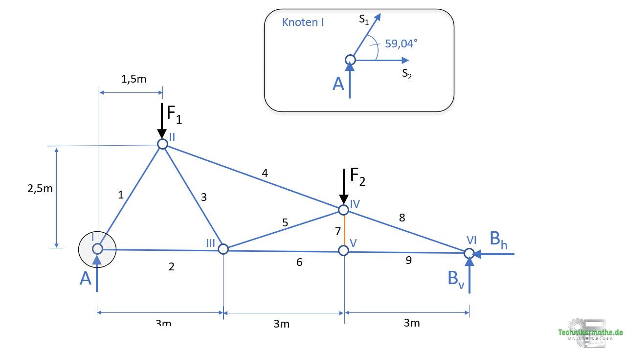 Knotenpunktverfahren, Knoten I