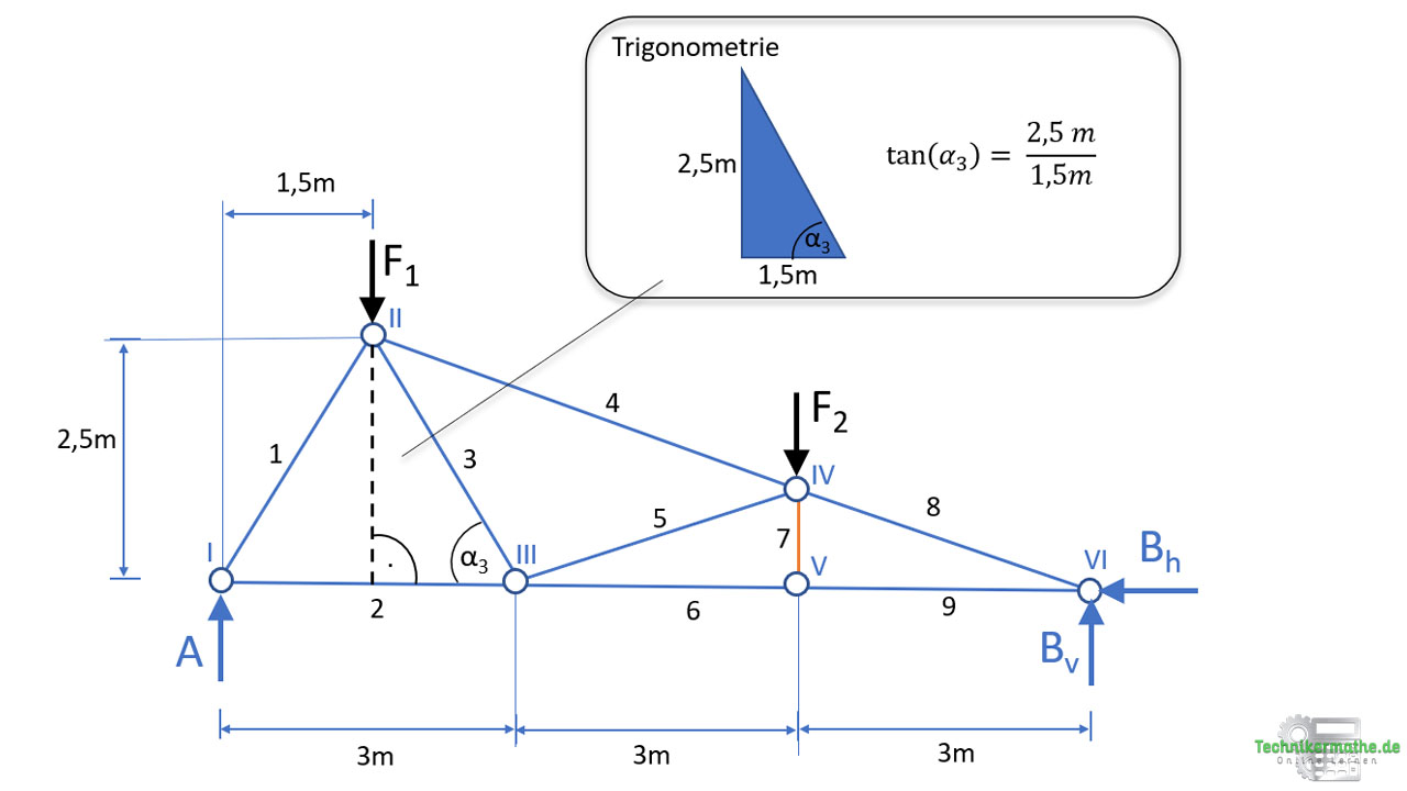 Trigonometrie, Fachwerke