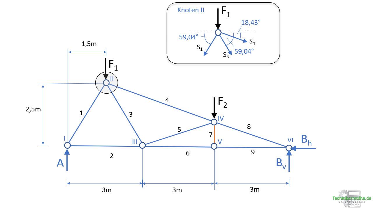 Knotenpunktverfahren, Knoten 2