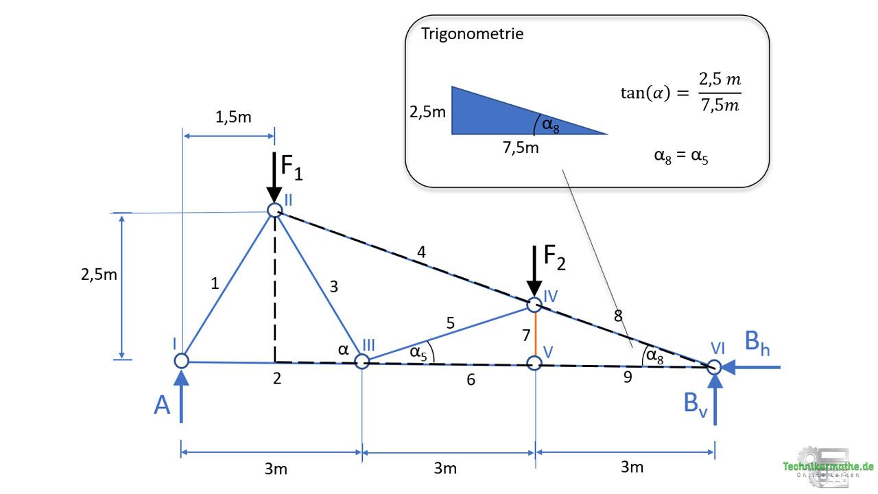 Trigonometrie, Winkel berechnen, Fachwerk