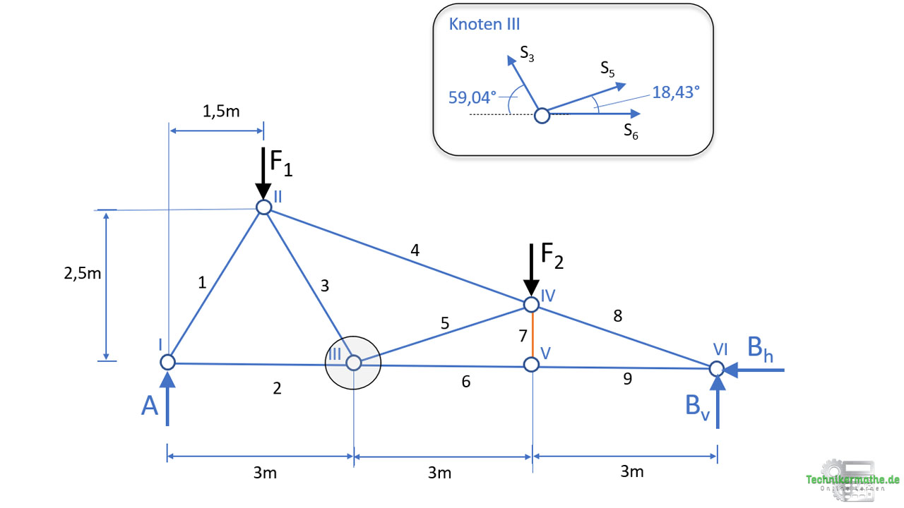 Knoten III, Freischnitt, Knotenpunktverfahren