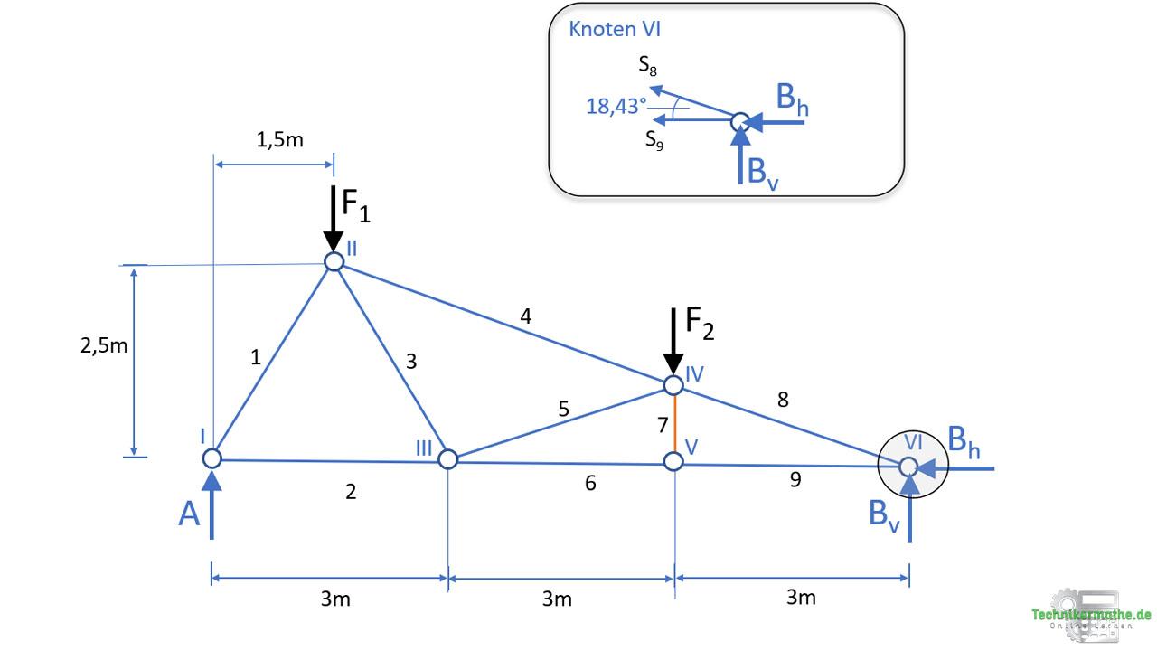 Knoten 6, Knotenpunktverfahren
