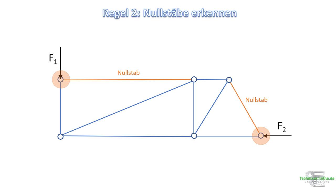 Nullstäbe erkennen, Regel 2