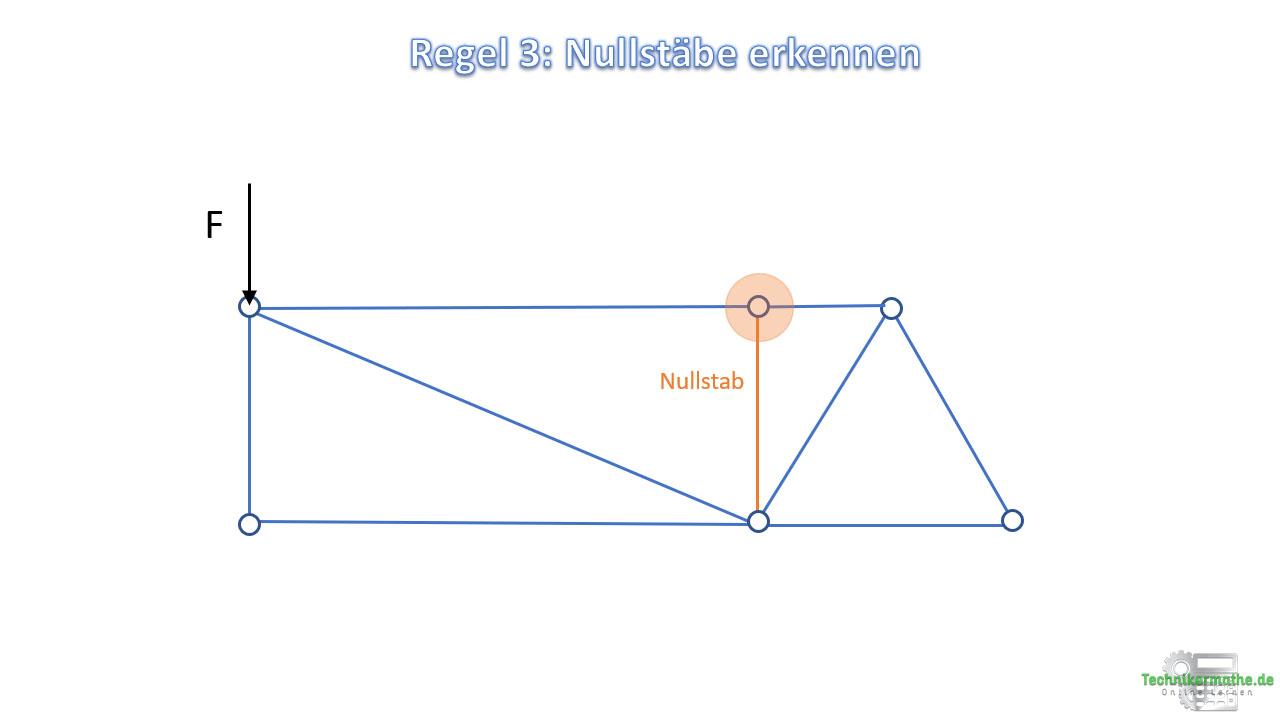 Nullstäbe erkennen, Regel 3
