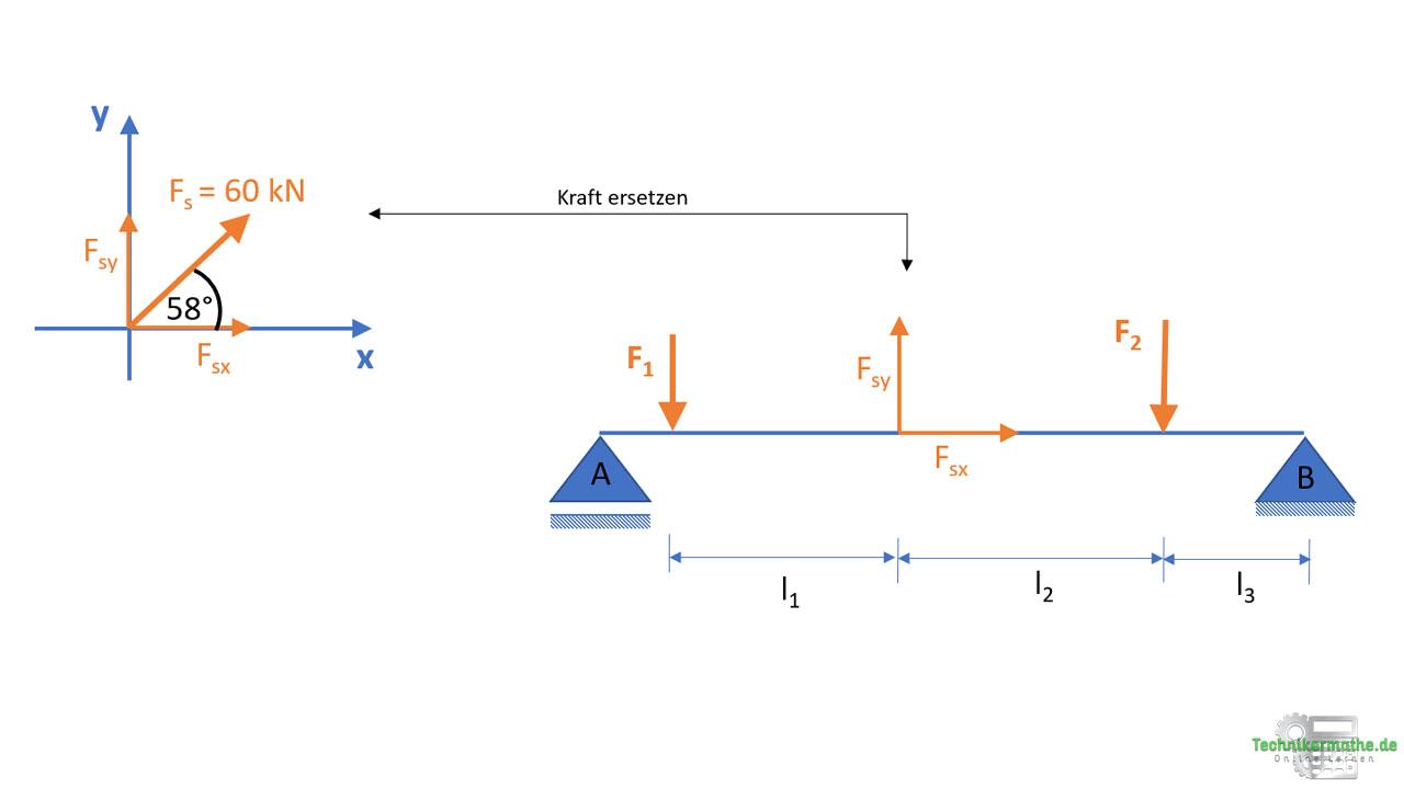 Beispiel, Resultierende im allgemeinen Kräftesystem