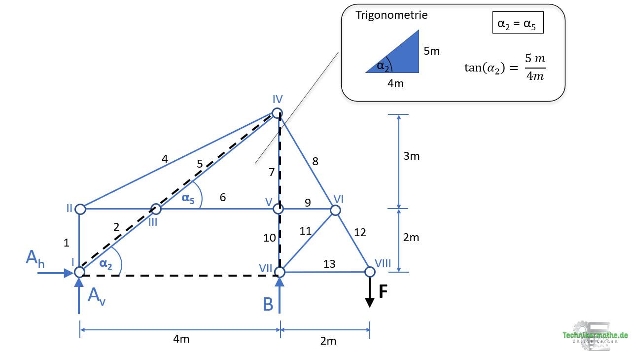 Ritterschnittverfahren, Trigonometrie