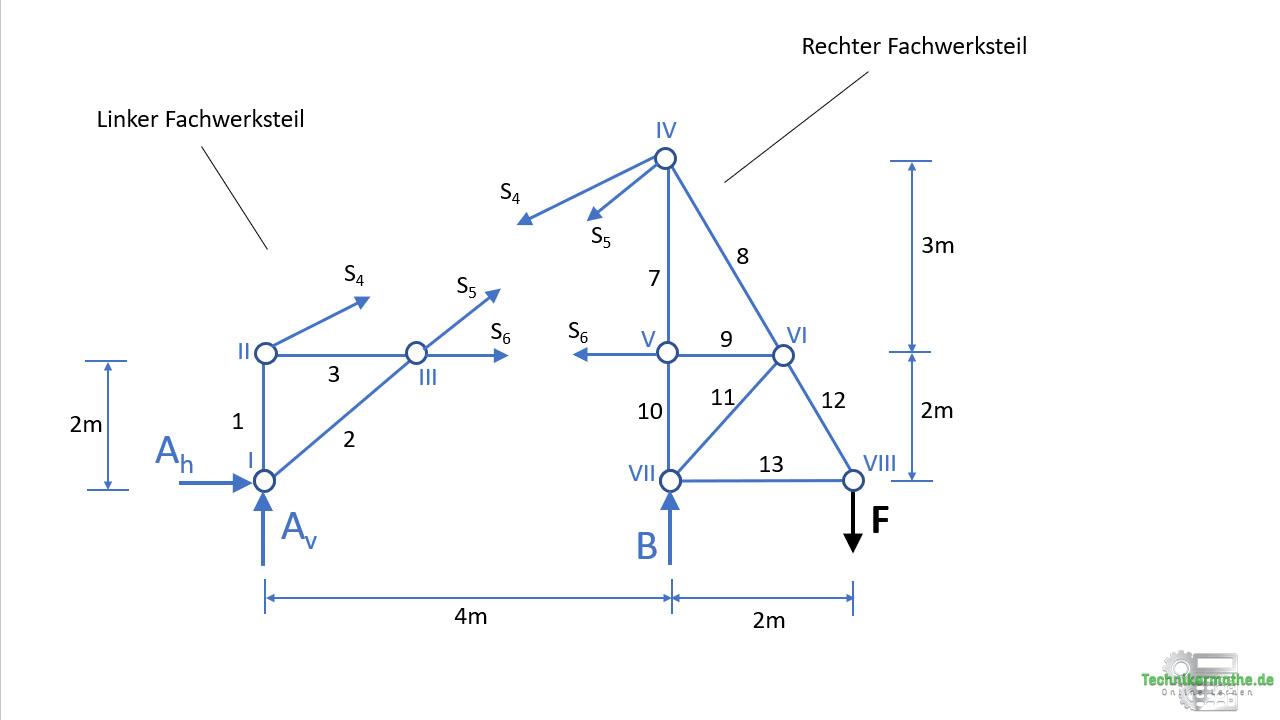 Ritterschnittverfahren, Stabkräfte berechnen