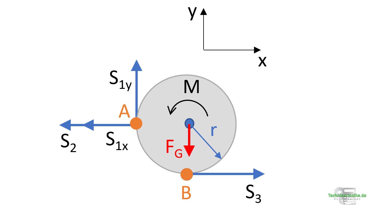 Beispiel Stabkräfte berechnen