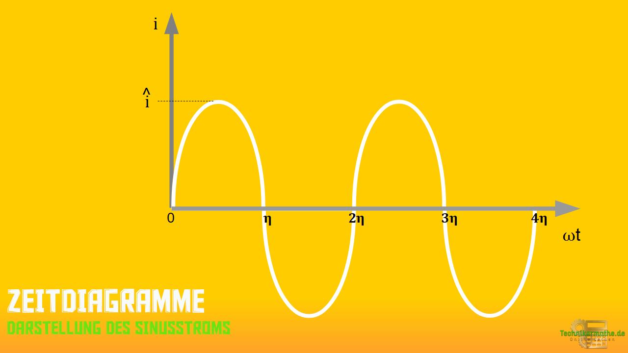 Zeitdiagramm, Sinusstrom