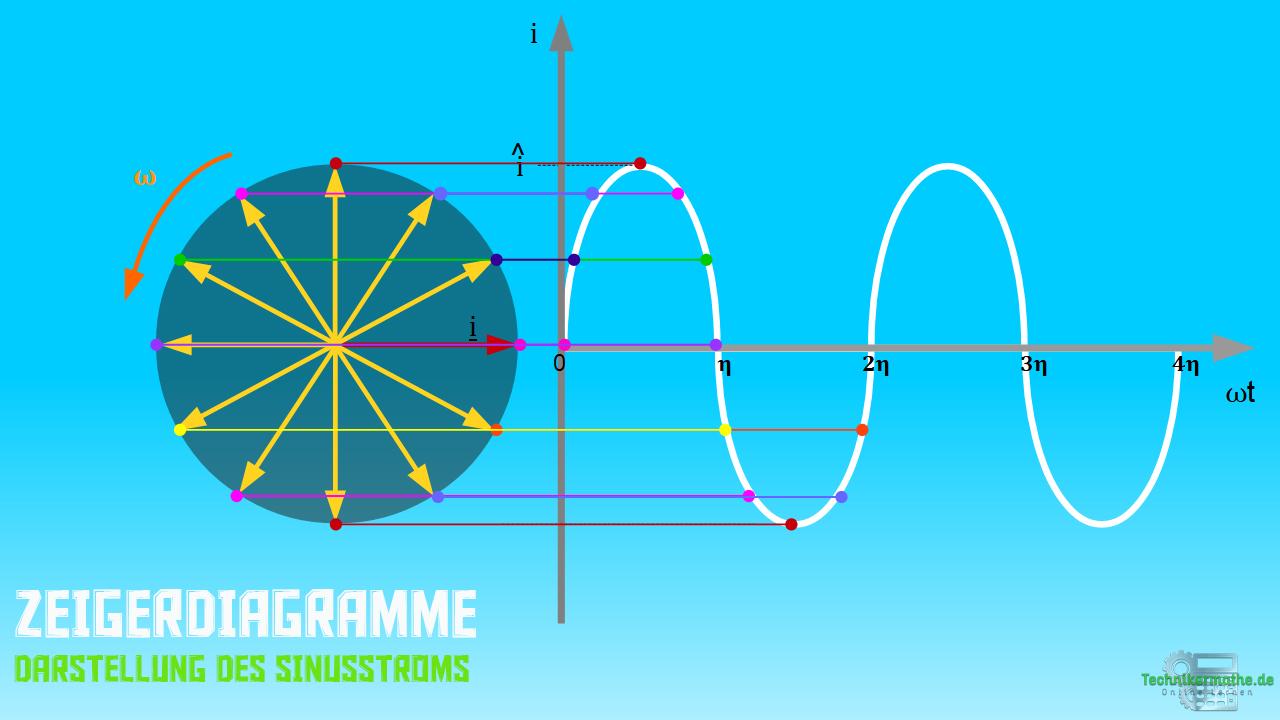 Zeigerdiagramm - Sinusstrom