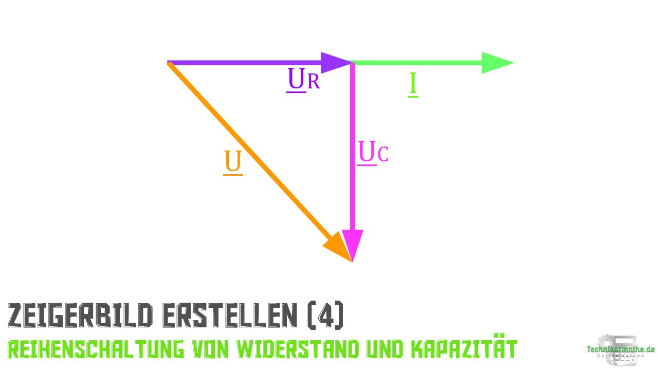 Reihenschaltung von R und C - Spannungszeiger (Netzspannung)