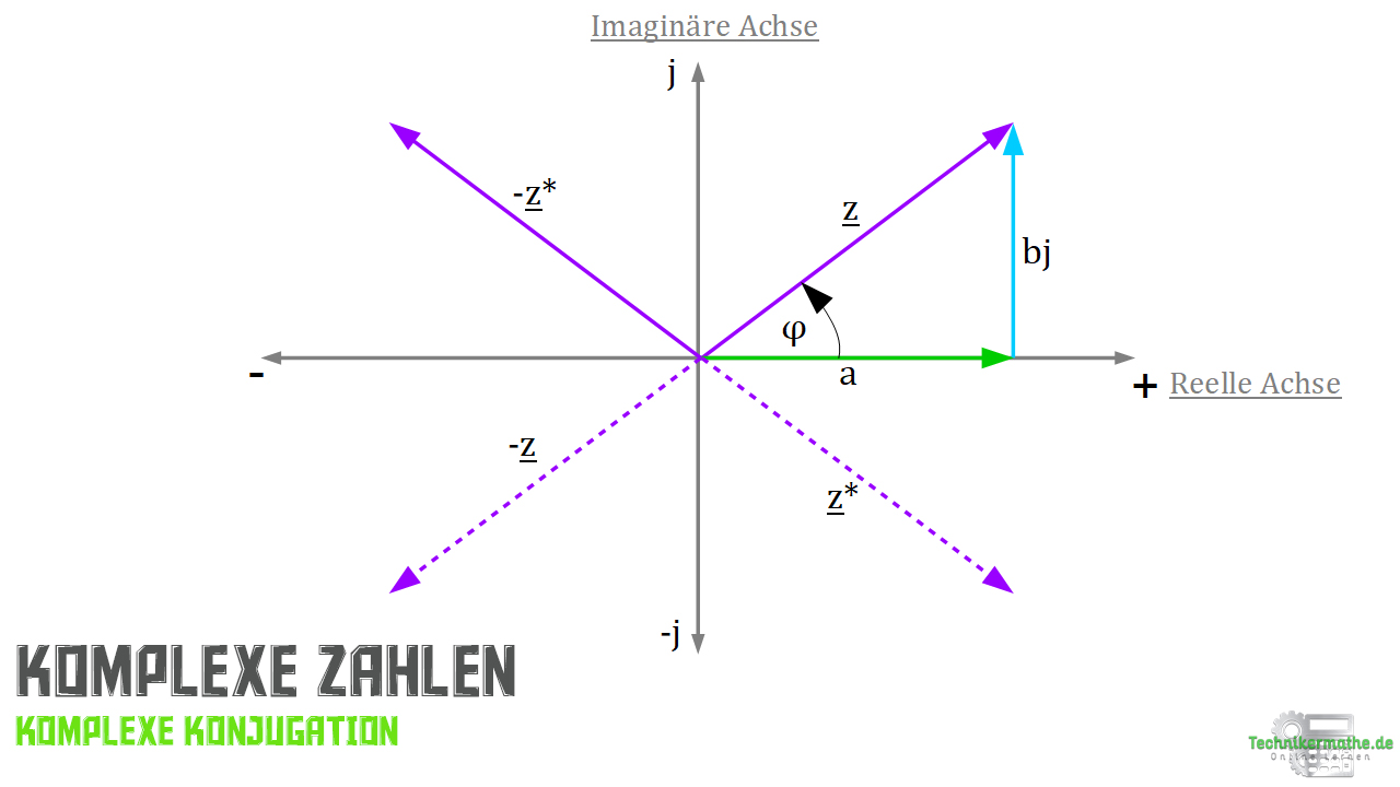 Komplexe Zahlen - Komplexe Konjugation