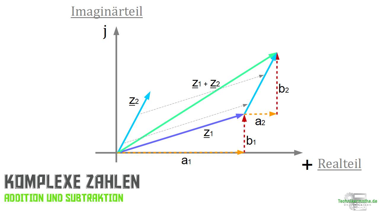Komplexe Zahlen - Addition und Subtraktion