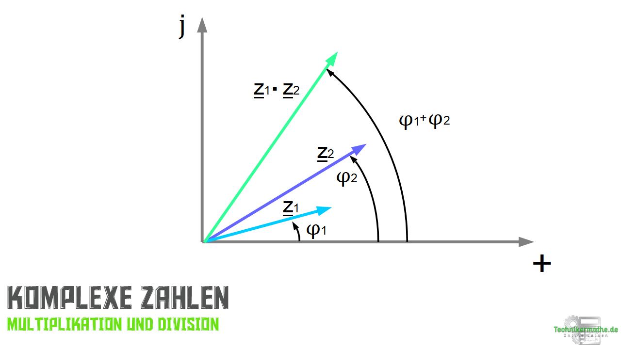 Komplexe Zahlen - Multiplikation und Division