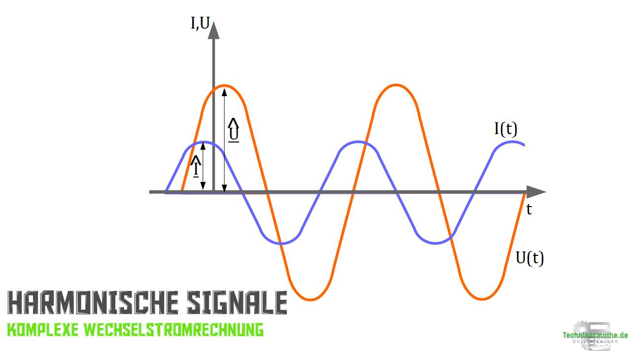 Komplexe Spannung, Komplexer Strom - harmonisches Signal