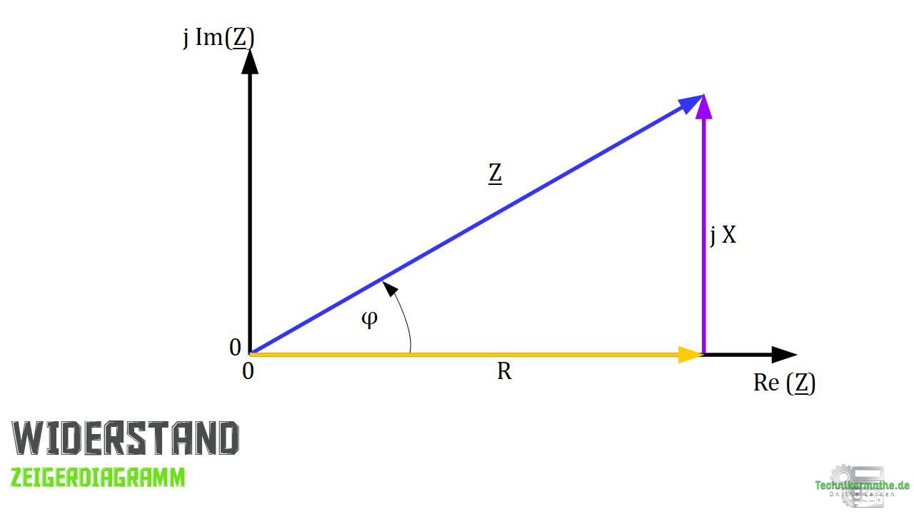 Komplexe Leistung - Zeigerdiagramm