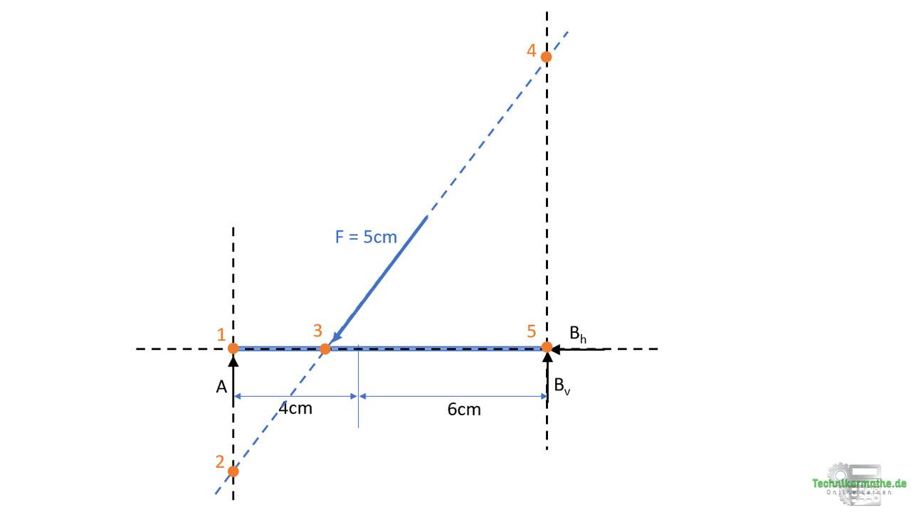 Culmann Verfahren, Schnittpunkte, Onlinekurs Statik