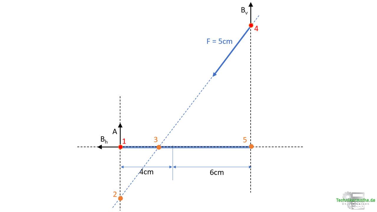 Culmann Verfahren: Schnittpunkte wählen, Onlinekurs Statik, Nachhilfe Techniker