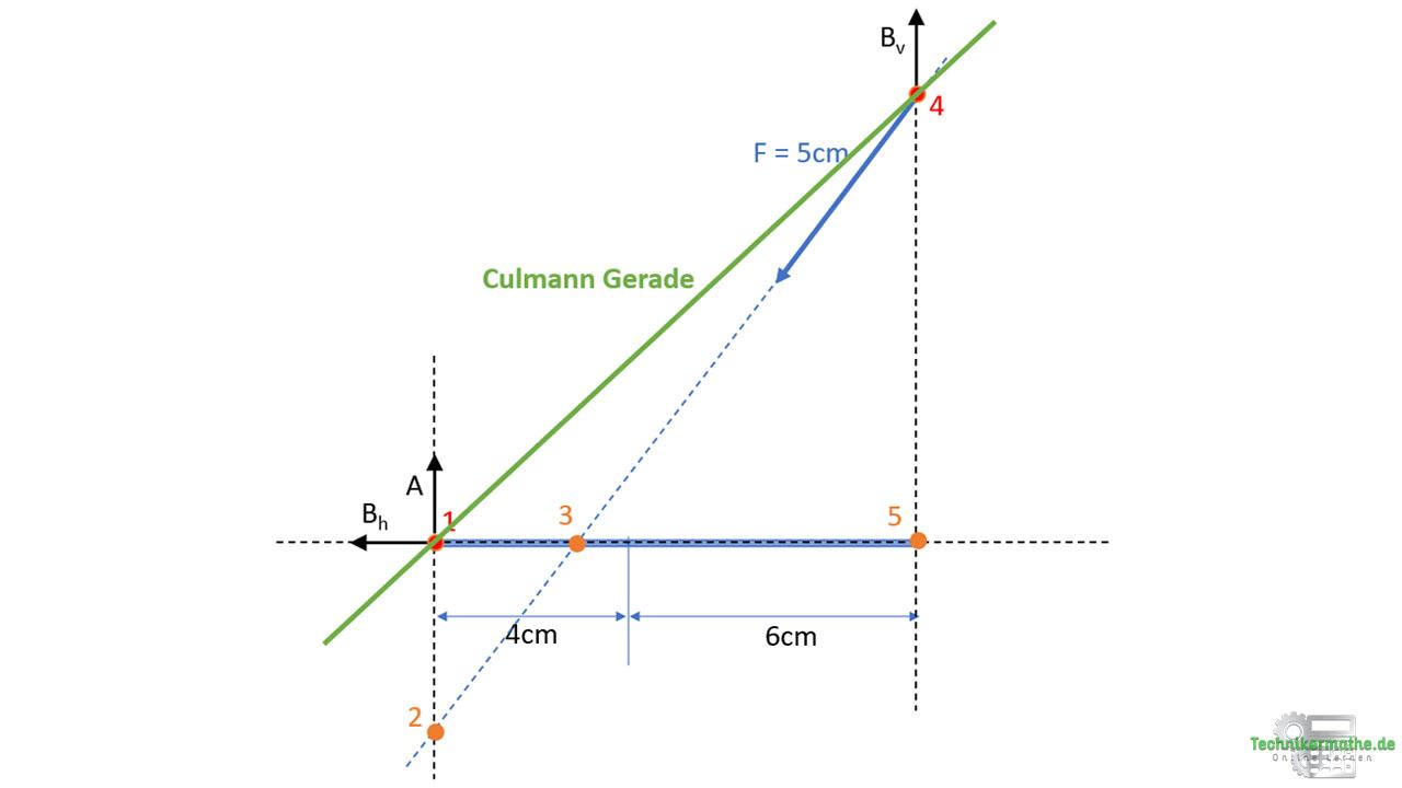 Culmann Verfahren
