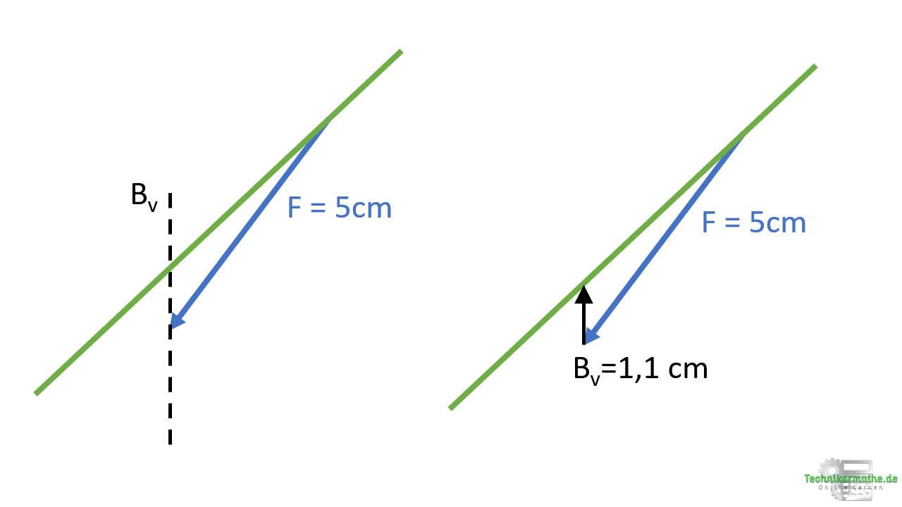 Culmann-Verfahren