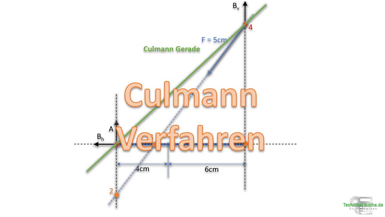 Culmann Verfahren, Nachhilfe Techniker, Nachhilfe Statik