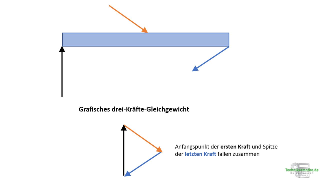 grafische Kräftegleichgewicht