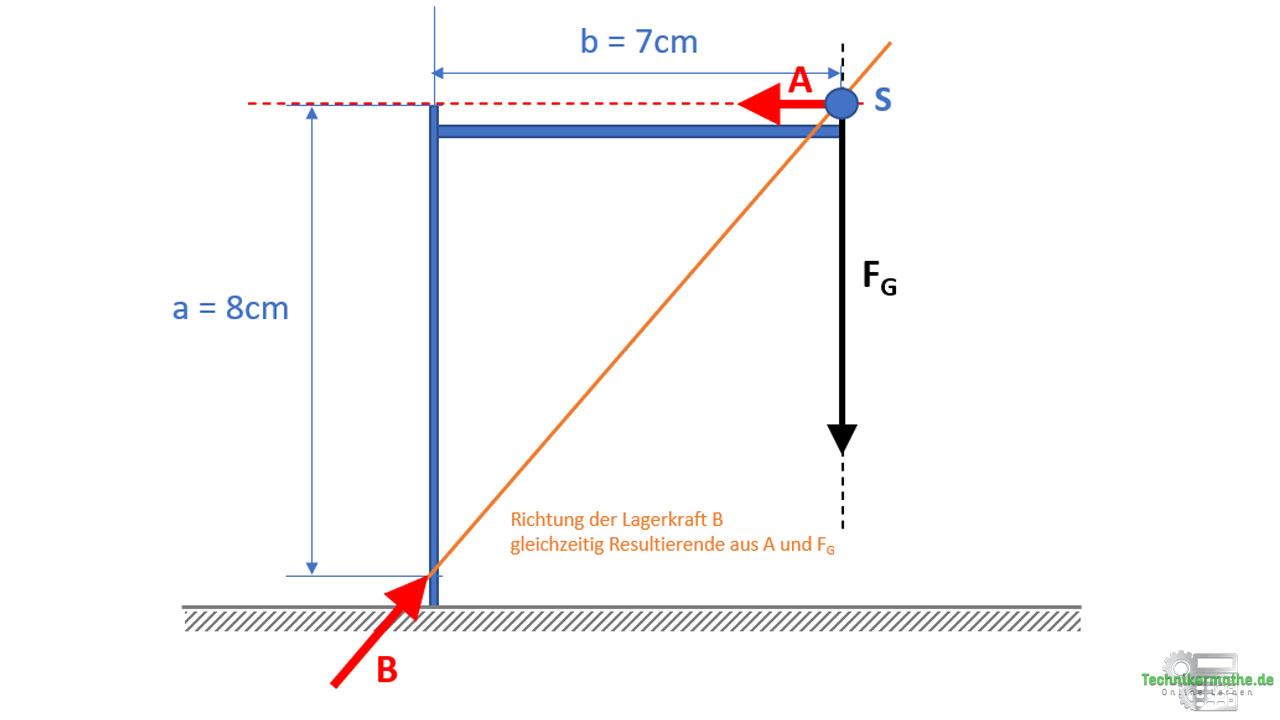 Grafisches Kräftegleichgewicht, drei Kräfte