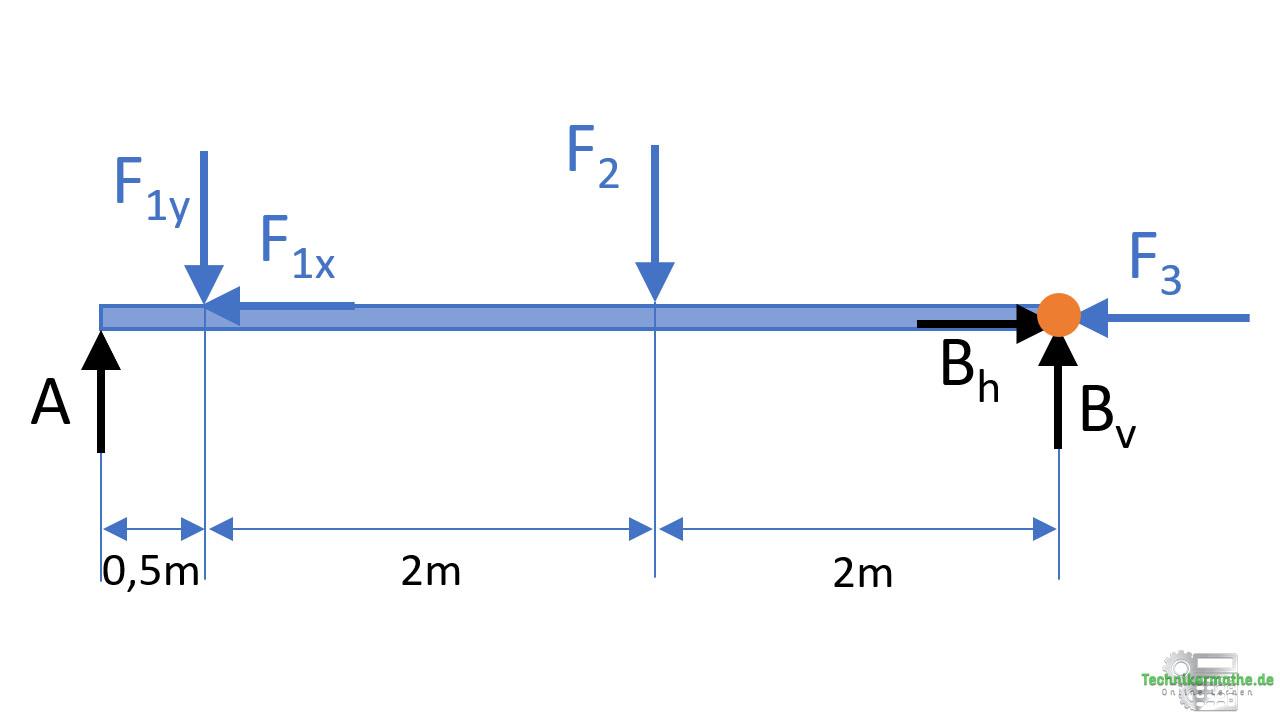 Auflagerkräfte berechnen