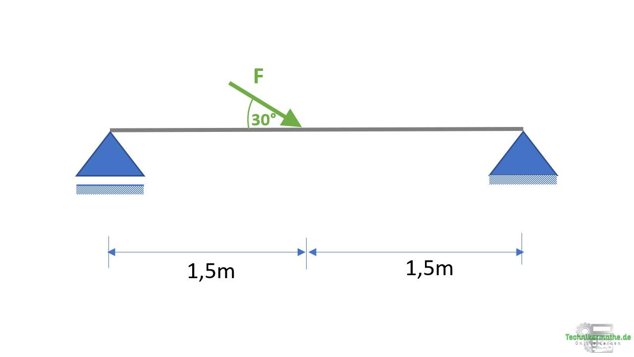 Schnittgrößen Beispiel, Nachhilfe Techniker, Nachhilfe Statik