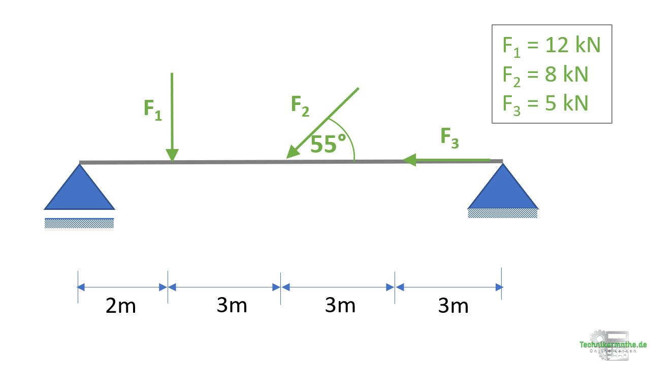 Schnittgrößen berechnen