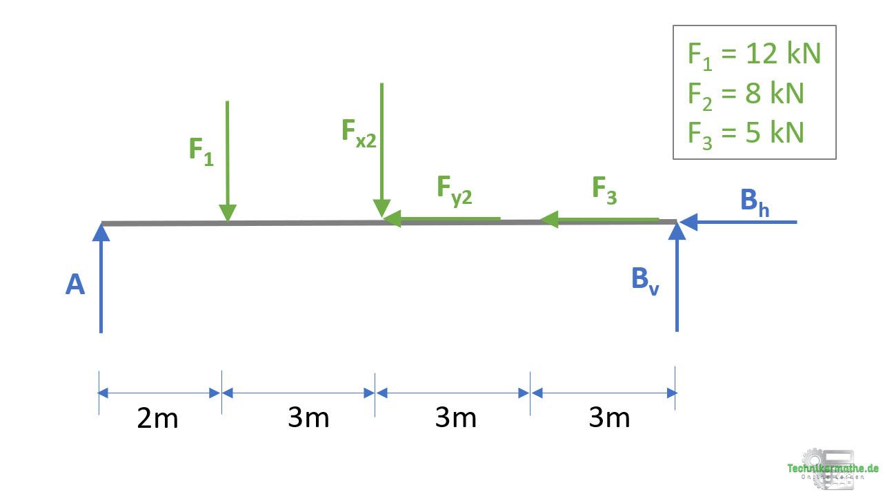 Schnittgrößen berechnen: Freischnitt