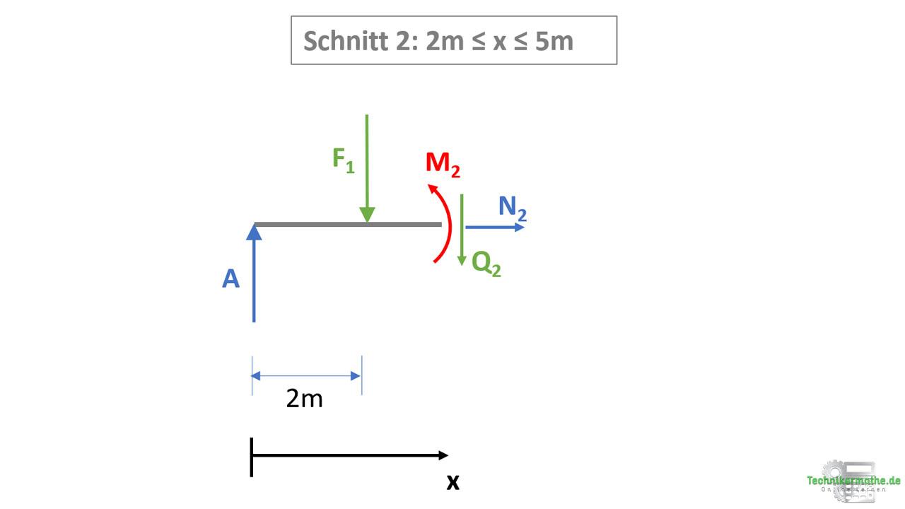 Schnittgrößen berechnen: Schnitt 2