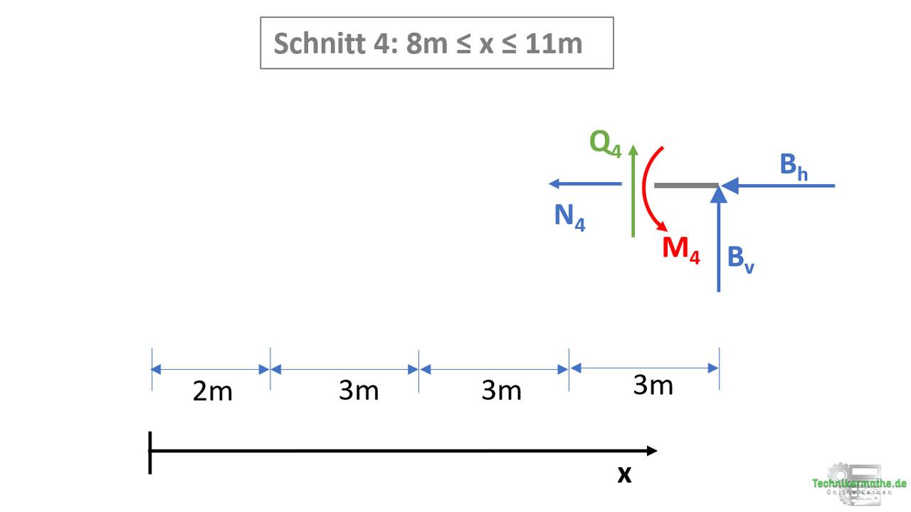 Schnittgrößen berechnen: Schnitt 4