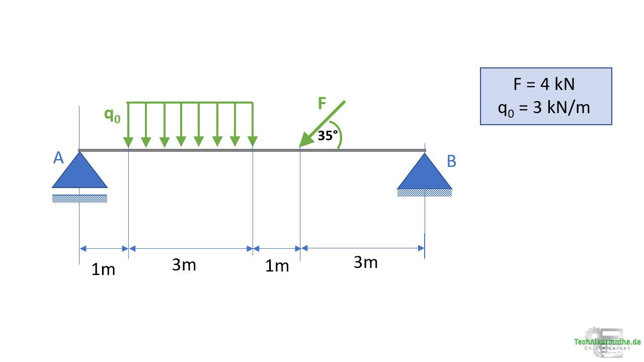 Schnittgrößen: Rechteckige Streckenlast