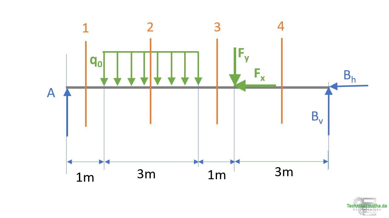 Schnittgrößen rechteckige Streckenlast