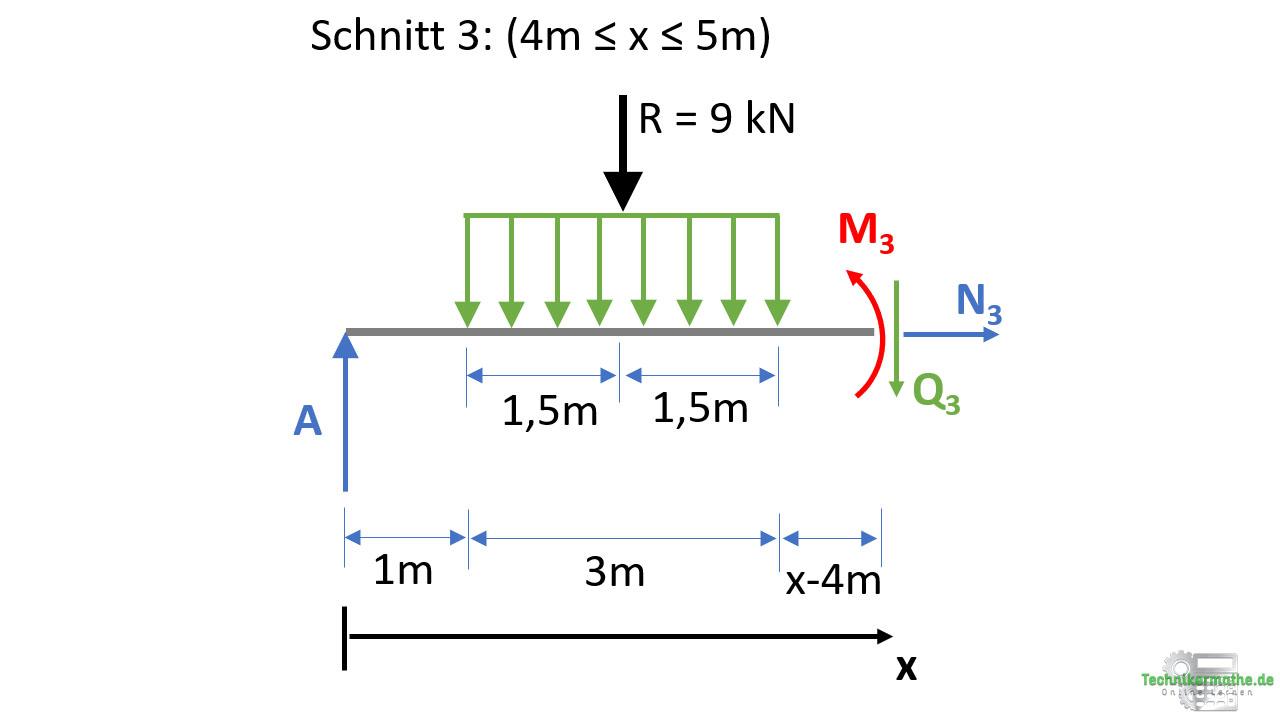Schnittgrößen bei rechteckiger Streckenlast