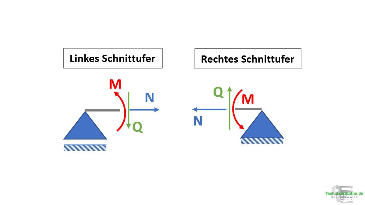 Schnittufer