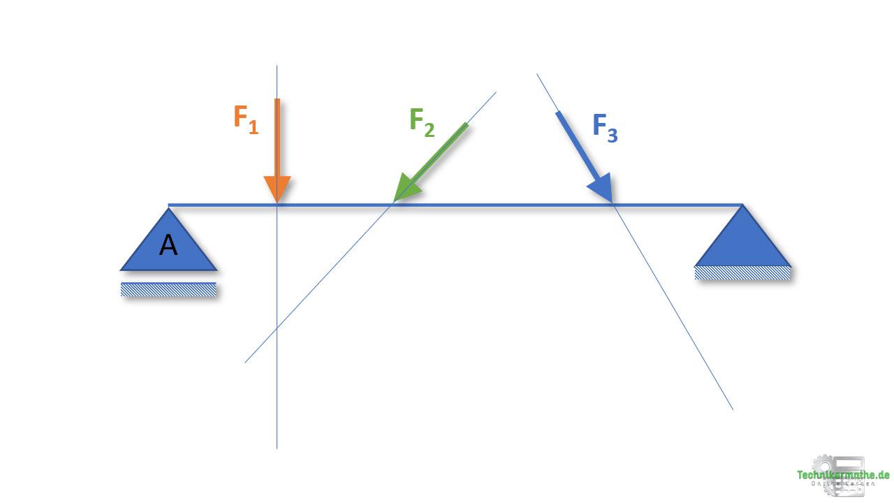 Seileckverfahren, Resultierende bestimmen, Nachhilfe Statik