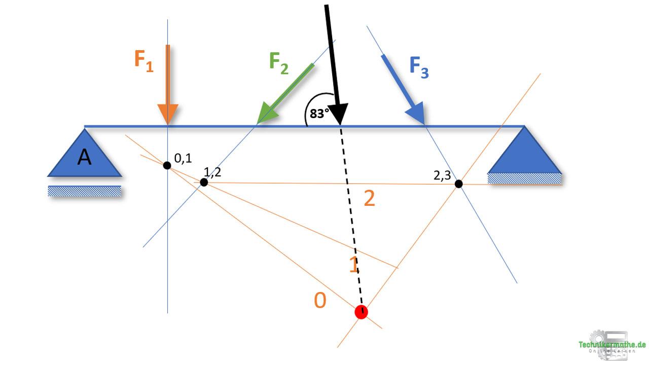 Seileckverfahren, Resultierende einzeichnen