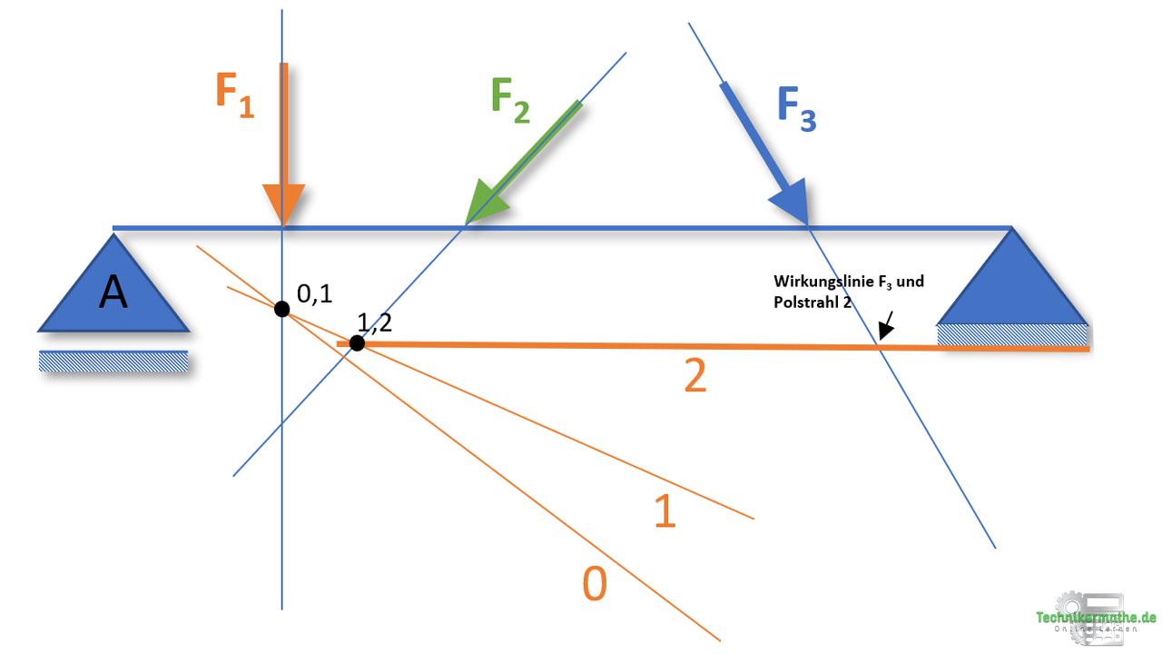 Seileckverfahren, Polstrahl 2