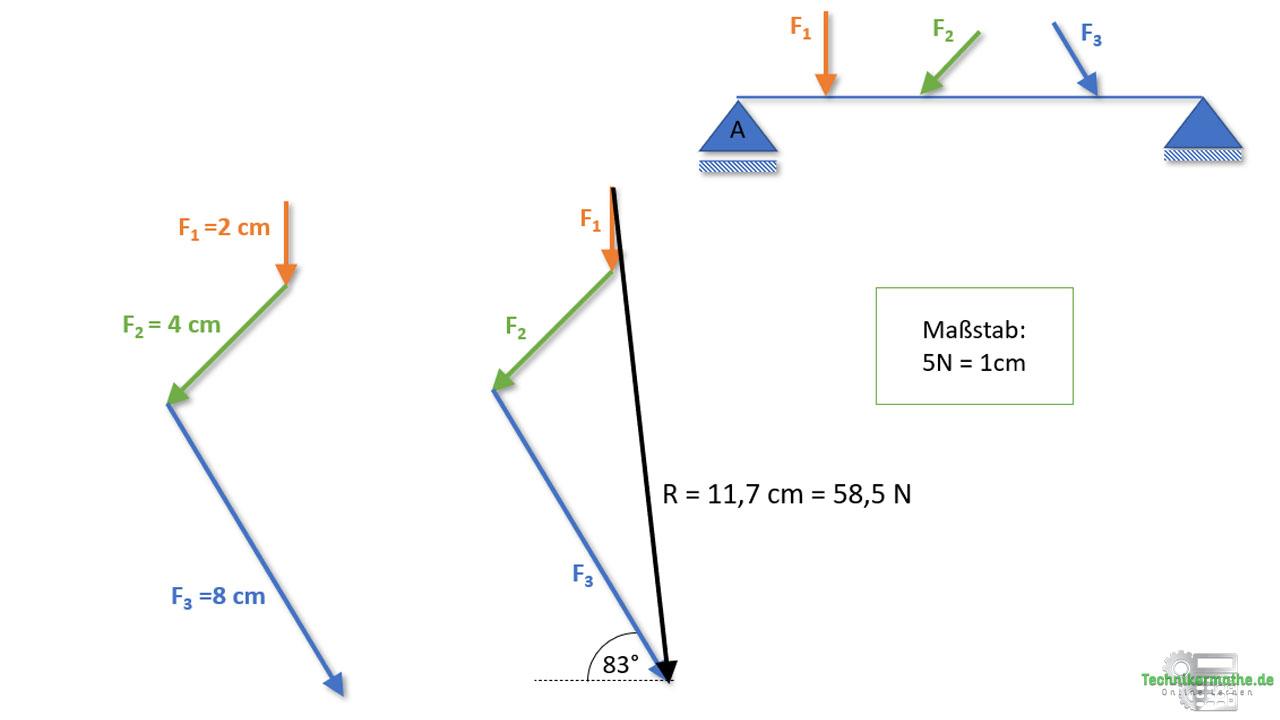 Seileckverfahren, Resultierende