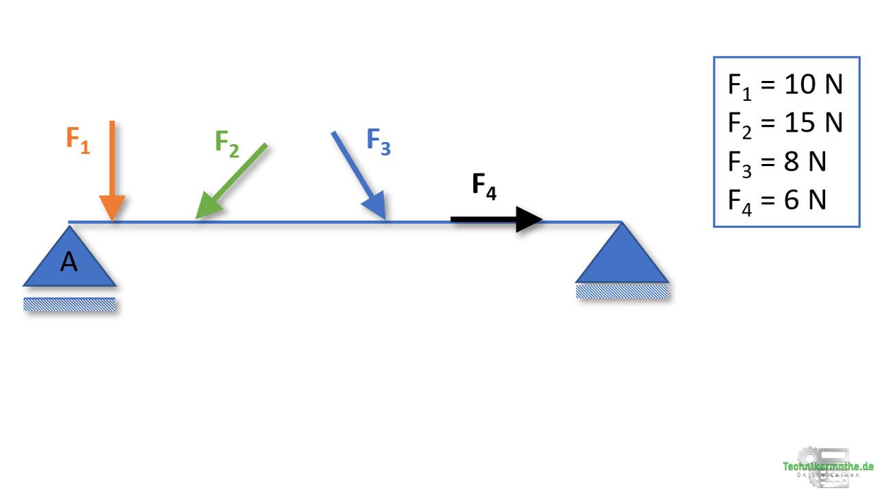 Grafische Vektoraddition