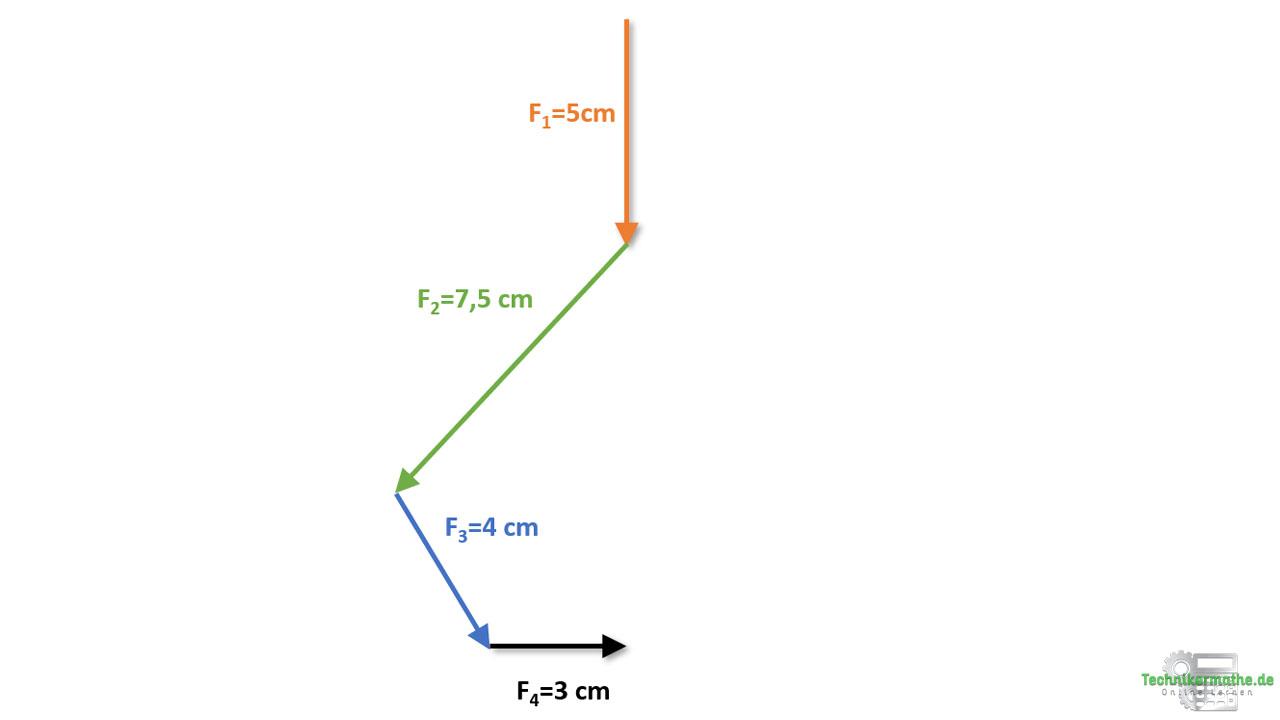 Grafische Vektoraddition, Beispiel