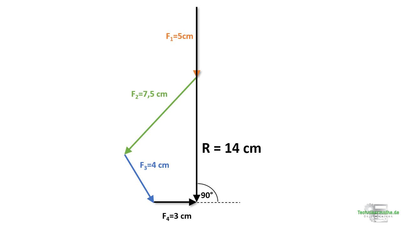 Grafische Vektoraddition, Resultierende