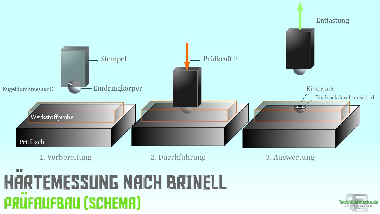 Brinell - Prüfschema - Prüfung