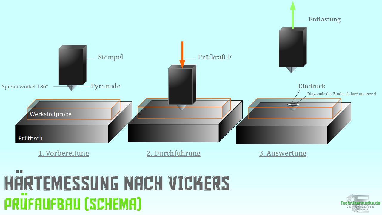 Vickers - Prüfschema - Prüfablauf